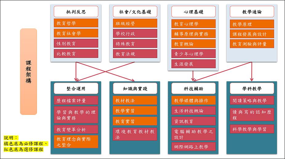 103師培中心課程結構.jpg