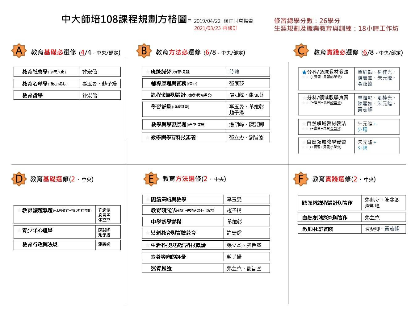 110師培中心課程結構.jpg